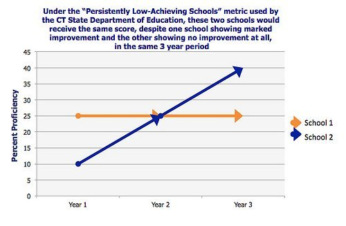 "Flaw in ""Persistently Low-Achieving Schools"" Metric"