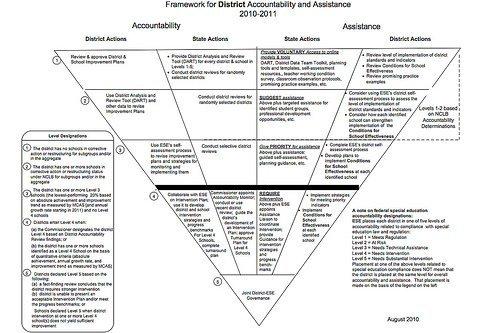 MA Framework for Intervention
