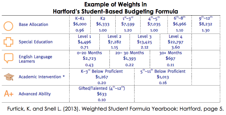 Hartford Weights